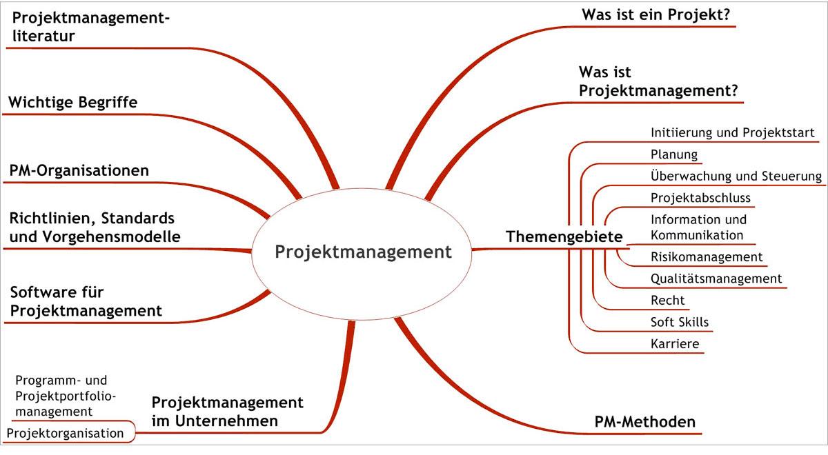 primavera p6 enterprise project portfolio management grundlagenseminar oder schulung f r einsteiger. Black Bedroom Furniture Sets. Home Design Ideas